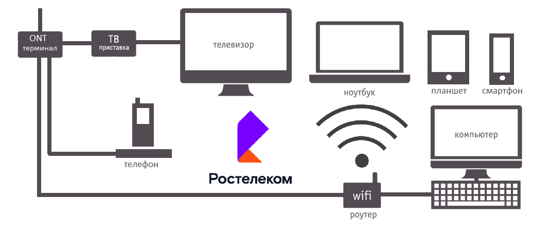Схема подключения к интернету